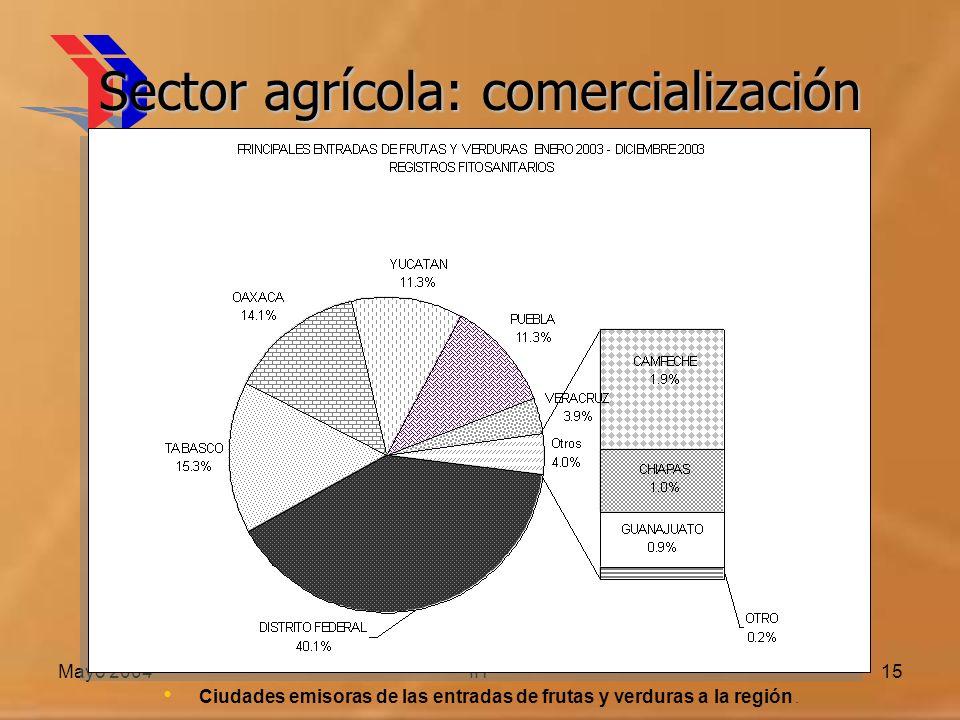 Mayo 2004IIT15 Sector agrícola: comercialización Ciudades emisoras de las entradas de frutas y verduras a la región.