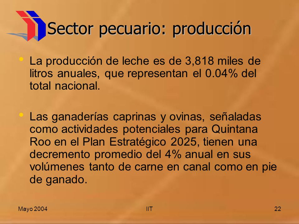 Mayo 2004IIT22 Sector pecuario: producción La producción de leche es de 3,818 miles de litros anuales, que representan el 0.04% del total nacional. La
