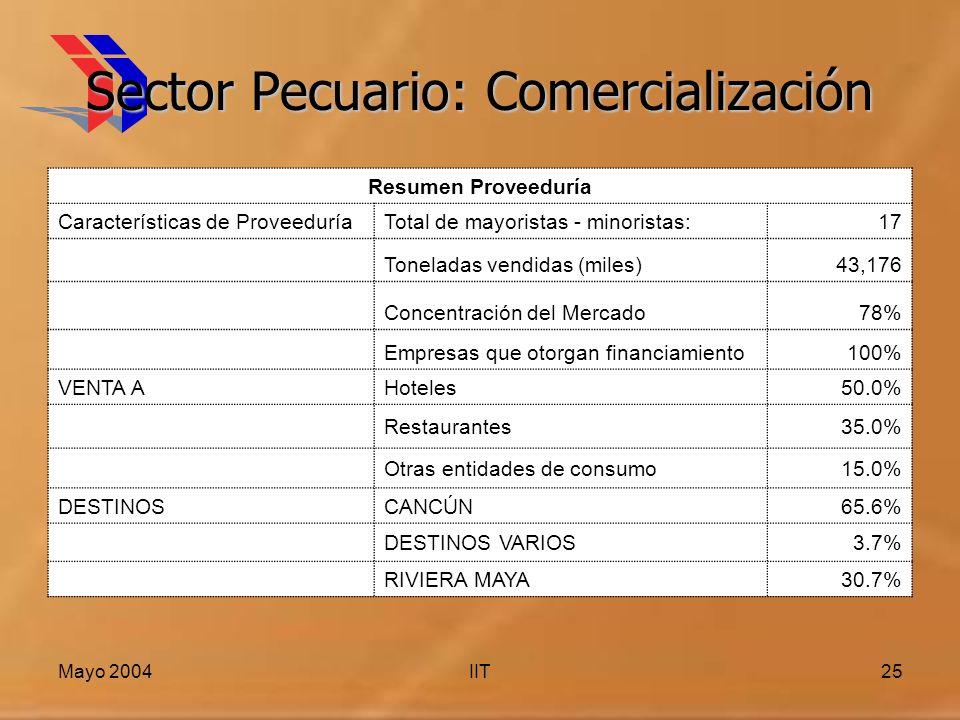 Mayo 2004IIT25 Sector Pecuario: Comercialización Resumen Proveeduría Características de ProveeduríaTotal de mayoristas - minoristas:17 Toneladas vendidas (miles)43,176 Concentración del Mercado78% Empresas que otorgan financiamiento100% VENTA A Hoteles50.0% Restaurantes35.0% Otras entidades de consumo15.0% DESTINOS CANCÚN65.6% DESTINOS VARIOS3.7% RIVIERA MAYA30.7%