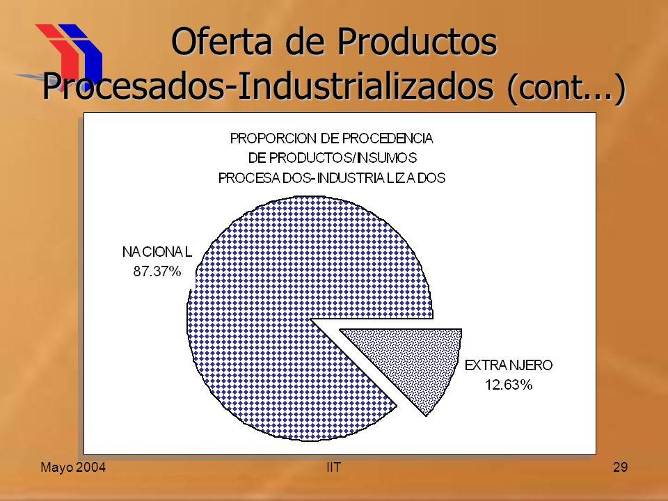 Mayo 2004IIT29 Oferta de Productos Procesados-Industrializados (cont...)