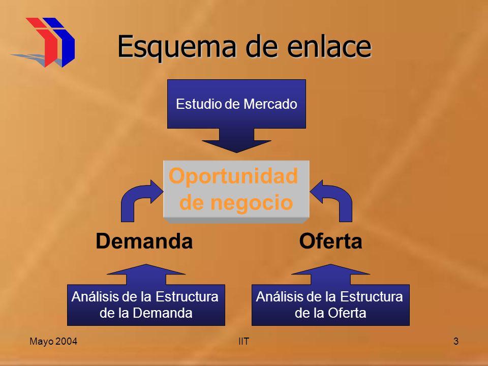 Mayo 2004IIT3 Esquema de enlace Estudio de Mercado Análisis de la Estructura de la Demanda Análisis de la Estructura de la Oferta Oportunidad de negocio OfertaDemanda