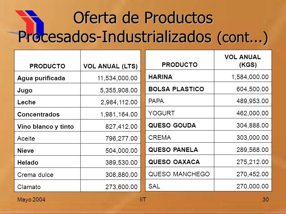 Mayo 2004IIT30 Oferta de Productos Procesados-Industrializados (cont...) PRODUCTOVOL ANUAL (LTS) Agua purificada11,534,000.00 Jugo5,355,908.00 Leche2,984,112.00 Concentrados1,981,164.00 Vino blanco y tinto827,412.00 Aceite796,277.00 Nieve504,000.00 Helado389,530.00 Crema dulce308,880.00 Clamato273,600.00 PRODUCTO VOL ANUAL (KGS) HARINA1,584,000.00 BOLSA PLASTICO604,500.00 PAPA489,953.00 YOGURT462,000.00 QUESO GOUDA304,888.00 CREMA303,000.00 QUESO PANELA289,568.00 QUESO OAXACA275,212.00 QUESO MANCHEGO270,452.00 SAL270,000.00