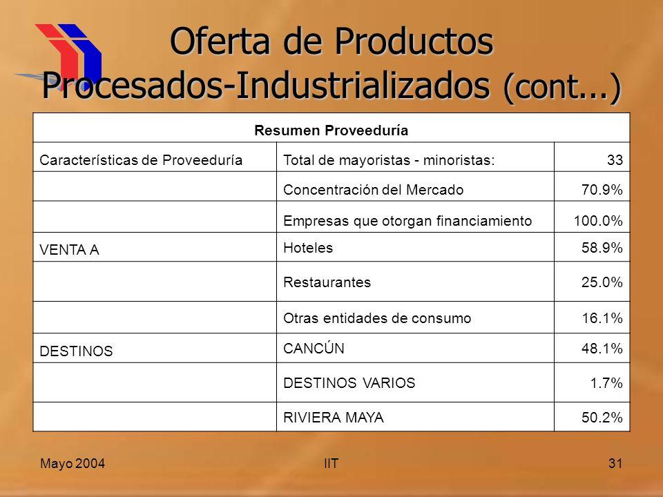 Mayo 2004IIT31 Oferta de Productos Procesados-Industrializados (cont...) Resumen Proveeduría Características de ProveeduríaTotal de mayoristas - minoristas:33 Concentración del Mercado70.9% Empresas que otorgan financiamiento100.0% VENTA A Hoteles58.9% Restaurantes25.0% Otras entidades de consumo16.1% DESTINOS CANCÚN48.1% DESTINOS VARIOS1.7% RIVIERA MAYA50.2%