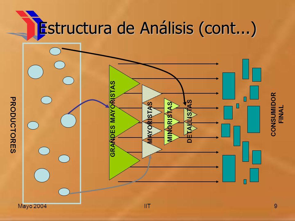 Mayo 2004IIT9 Estructura de Análisis (cont...) PRODUCTORES GRANDES MAYORISTAS MAYORISTAS MINORISTAS DETALLISTAS CONSUMIDOR FINAL
