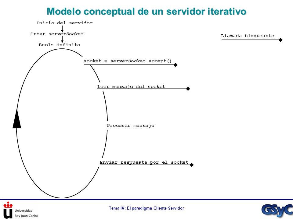 Tema IV: El paradigma Cliente-Servidor Modelo conceptual de un servidor iterativo Llamada bloqueante Bucle infinito Inicio del servidor Crear serverSo