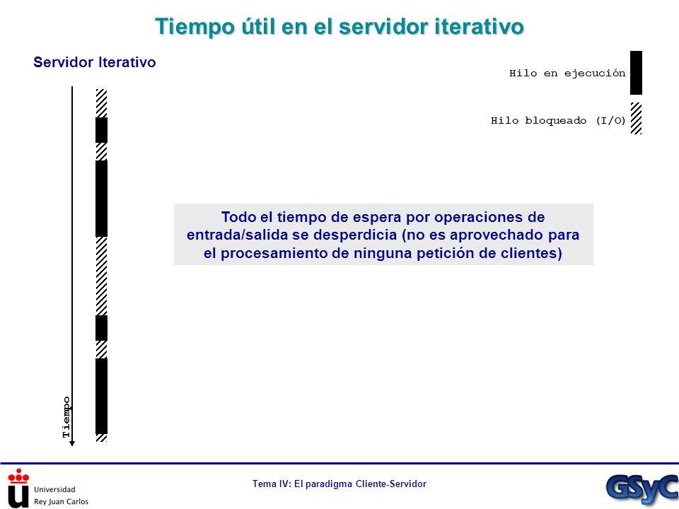 Tema IV: El paradigma Cliente-Servidor Tiempo útil en el servidor iterativo Hilo en ejecución Hilo bloqueado (I/O) Tiempo Servidor Iterativo Todo el t