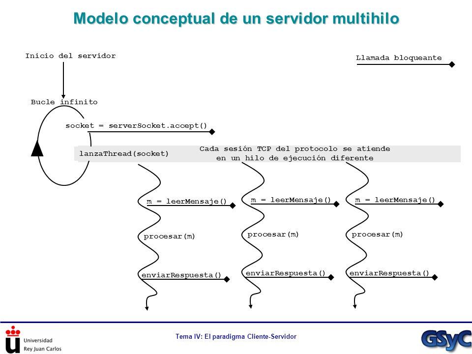 Tema IV: El paradigma Cliente-Servidor Modelo conceptual de un servidor multihilo socket = serverSocket.accept() Bucle infinito lanzaThread(socket) m