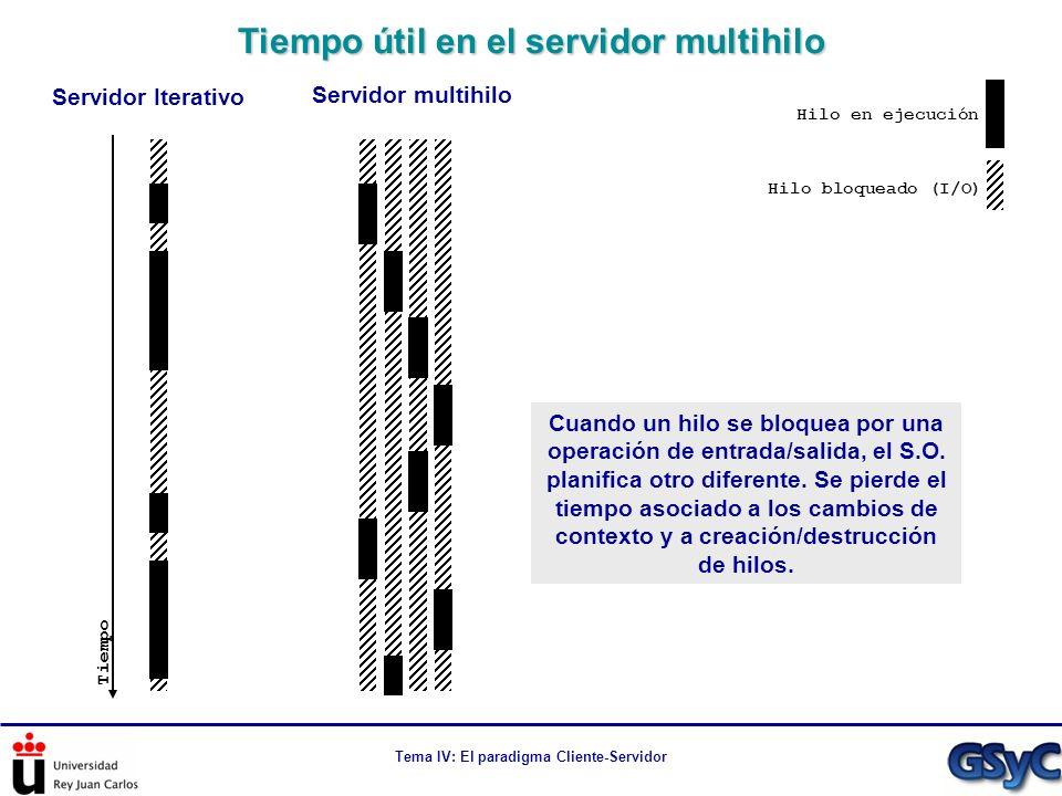 Tema IV: El paradigma Cliente-Servidor Tiempo útil en el servidor multihilo Hilo en ejecución Hilo bloqueado (I/O) Tiempo Servidor Iterativo Servidor