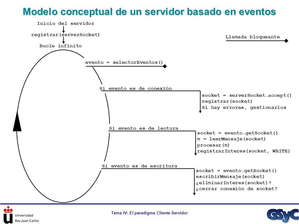 Tema IV: El paradigma Cliente-Servidor Modelo conceptual de un servidor basado en eventos Bucle infinito Inicio del servidor registrar(serverSocket) e