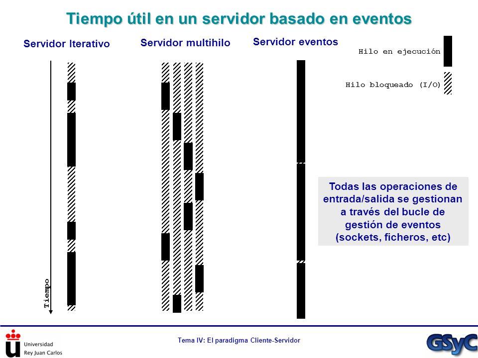 Tema IV: El paradigma Cliente-Servidor Tiempo útil en un servidor basado en eventos Hilo en ejecución Hilo bloqueado (I/O) Tiempo Servidor Iterativo S