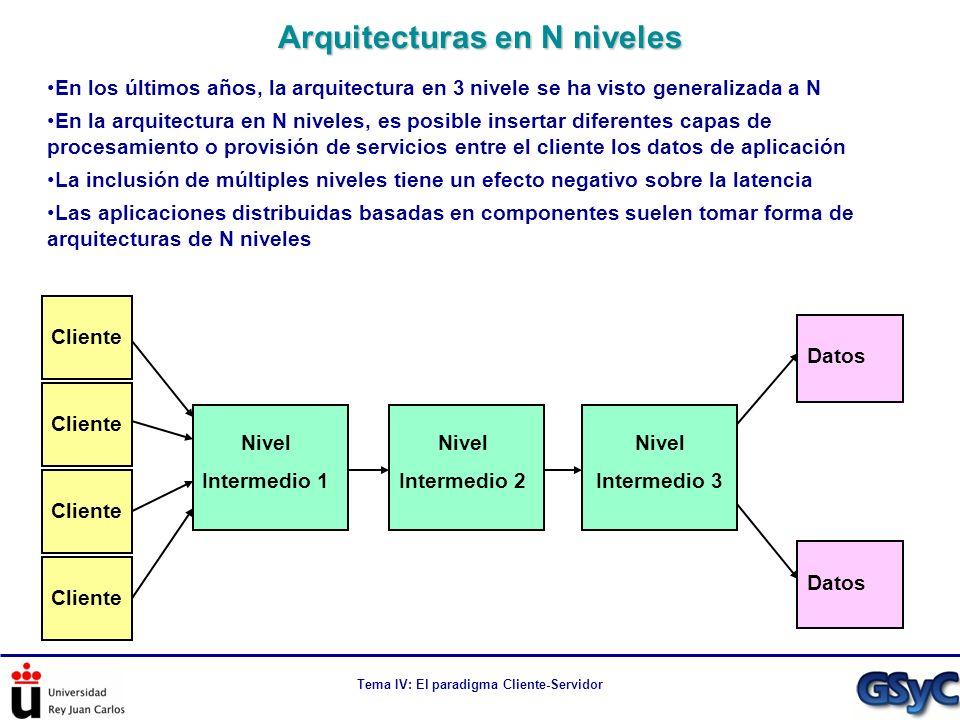 Tema IV: El paradigma Cliente-Servidor En los últimos años, la arquitectura en 3 nivele se ha visto generalizada a N En la arquitectura en N niveles,