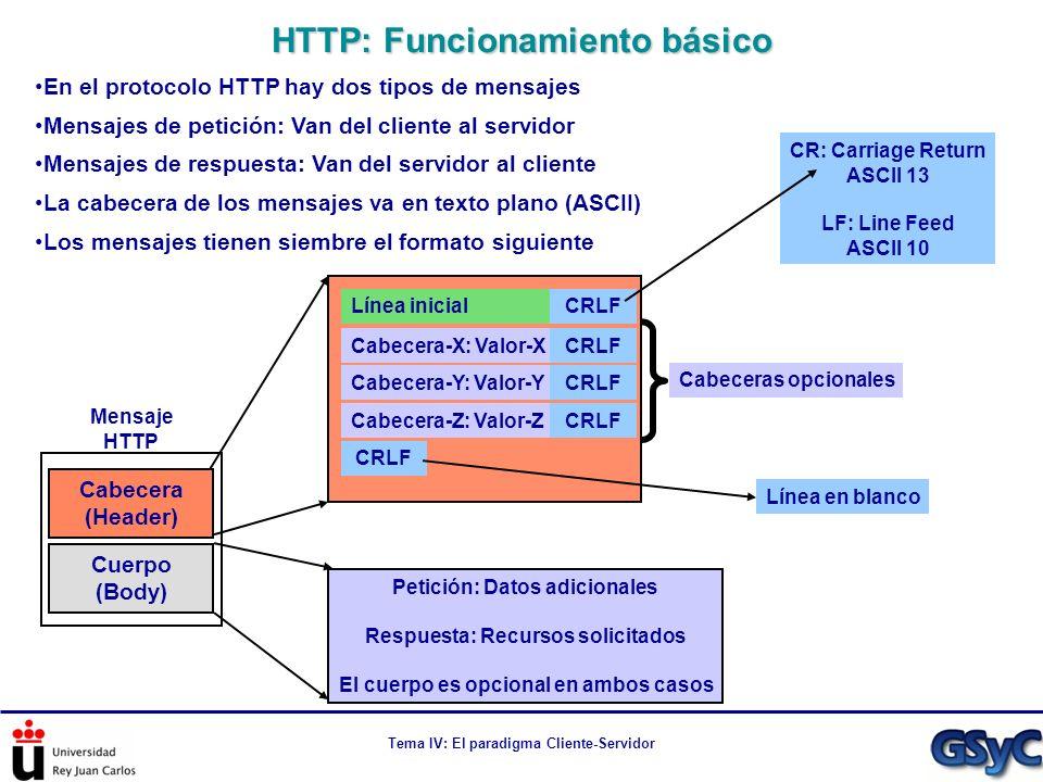 Tema IV: El paradigma Cliente-Servidor HTTP: Funcionamiento básico En el protocolo HTTP hay dos tipos de mensajes Mensajes de petición: Van del client