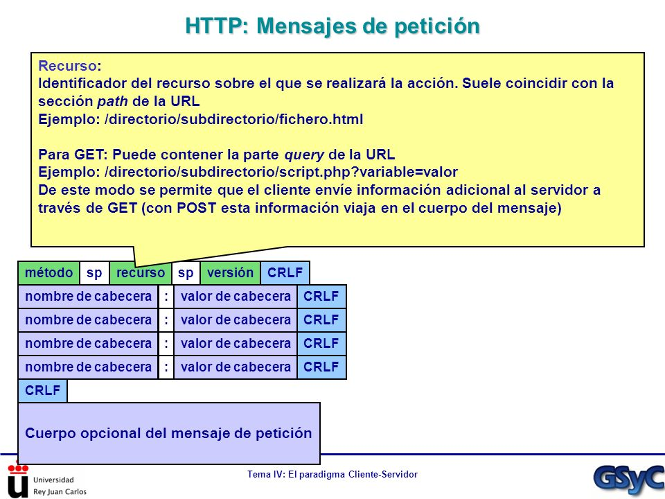 Tema IV: El paradigma Cliente-Servidor métodosprecursospversiónCRLFnombre de cabecera :valor de cabeceraCRLF nombre de cabecera :valor de cabeceraCRLF