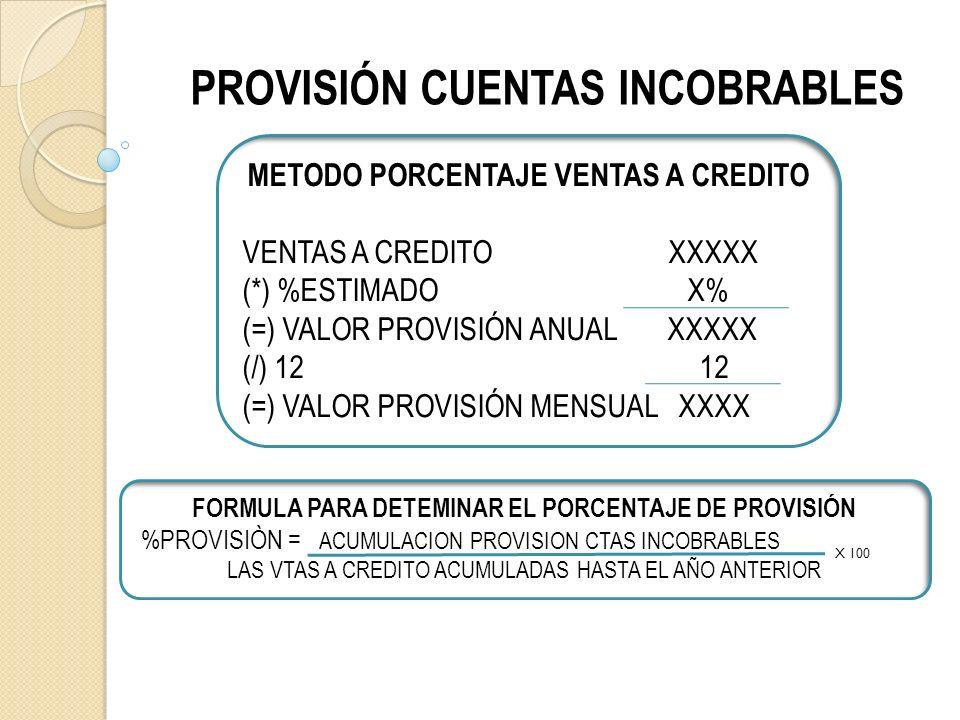 PROVISIÓN CUENTAS INCOBRABLES METODO PORCENTAJE VENTAS A CREDITO VENTAS A CREDITO XXXXX (*) %ESTIMADO X% (=) VALOR PROVISIÓN ANUAL XXXXX (/) 12 12 (=) VALOR PROVISIÓN MENSUAL XXXX FORMULA PARA DETEMINAR EL PORCENTAJE DE PROVISIÓN %PROVISIÒN = ACUMULACION PROVISION CTAS INCOBRABLES LAS VTAS A CREDITO ACUMULADAS HASTA EL AÑO ANTERIOR X 100