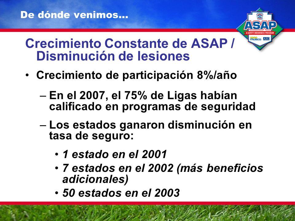 De dónde venimos… Crecimiento Constante de ASAP / Disminución de lesiones Crecimiento de participación 8%/año –En el 2007, el 75% de Ligas habían calificado en programas de seguridad –Los estados ganaron disminución en tasa de seguro: 1 estado en el 2001 7 estados en el 2002 (más beneficios adicionales) 50 estados en el 2003