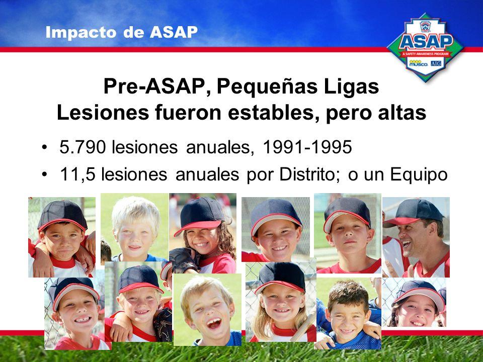 Pre-ASAP, Pequeñas Ligas Lesiones fueron estables, pero altas 5.790 lesiones anuales, 1991-1995 11,5 lesiones anuales por Distrito; o un Equipo Impacto de ASAP