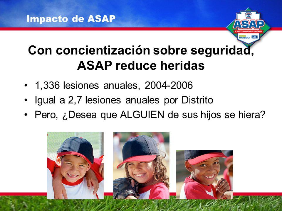 Con concientización sobre seguridad, ASAP reduce heridas 1,336 lesiones anuales, 2004-2006 Igual a 2,7 lesiones anuales por Distrito Pero, ¿Desea que ALGUIEN de sus hijos se hiera.