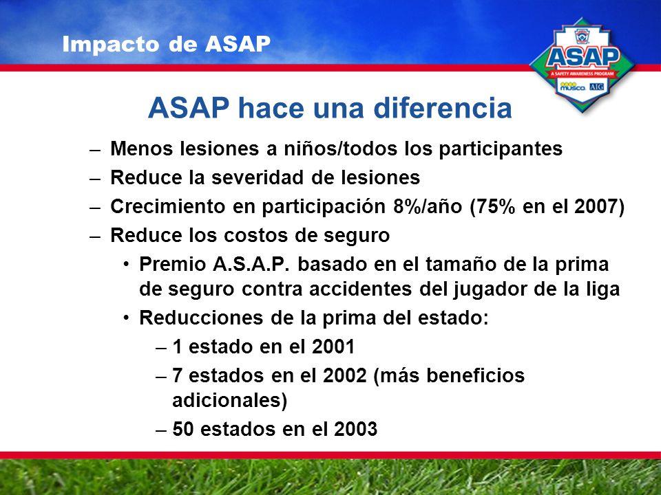ASAP hace una diferencia –Menos lesiones a niños/todos los participantes –Reduce la severidad de lesiones –Crecimiento en participación 8%/año (75% en el 2007) –Reduce los costos de seguro Premio A.S.A.P.