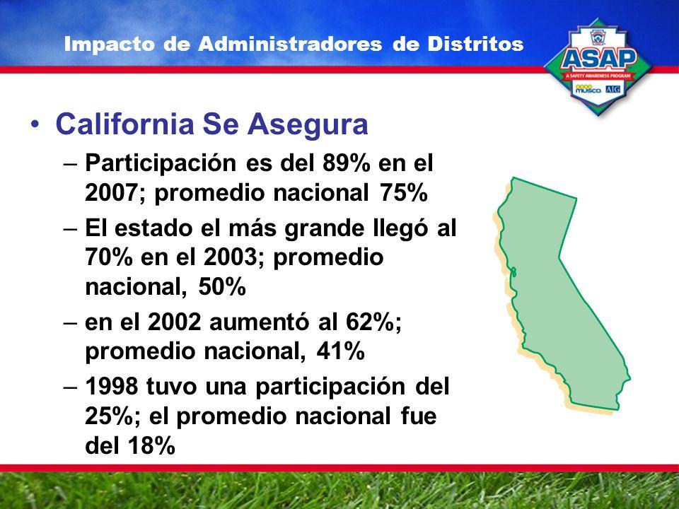 California Se Asegura –Participación es del 89% en el 2007; promedio nacional 75% –El estado el más grande llegó al 70% en el 2003; promedio nacional, 50% –en el 2002 aumentó al 62%; promedio nacional, 41% –1998 tuvo una participación del 25%; el promedio nacional fue del 18% Impacto de Administradores de Distritos