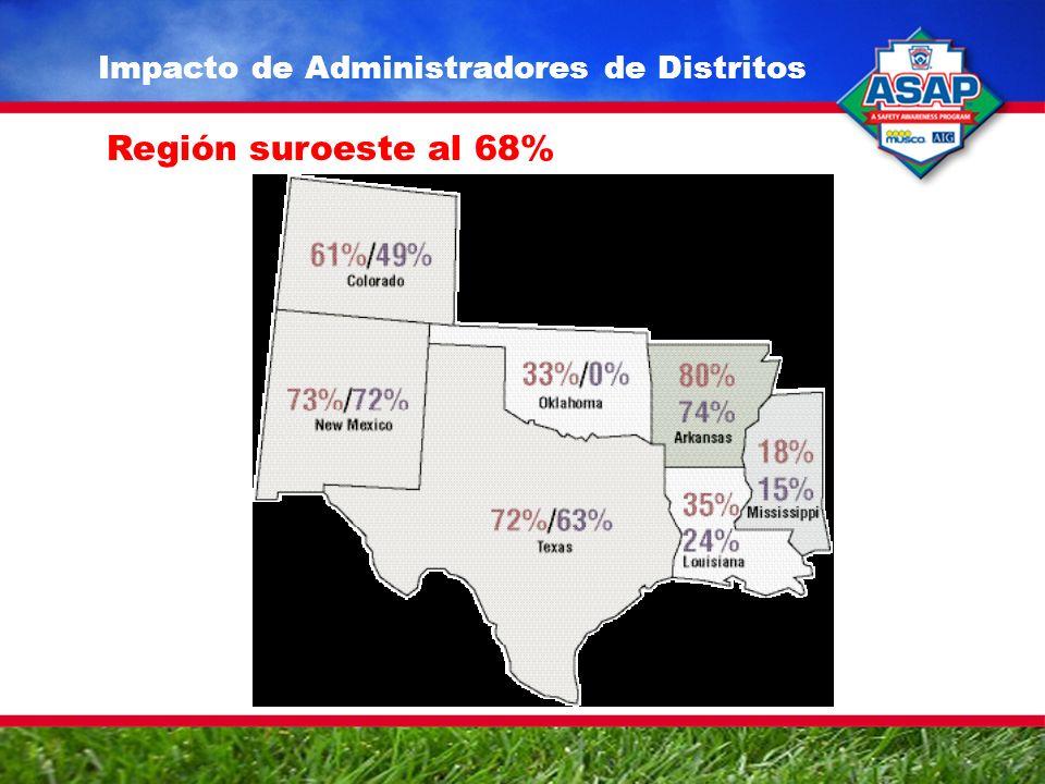 Región suroeste al 68%