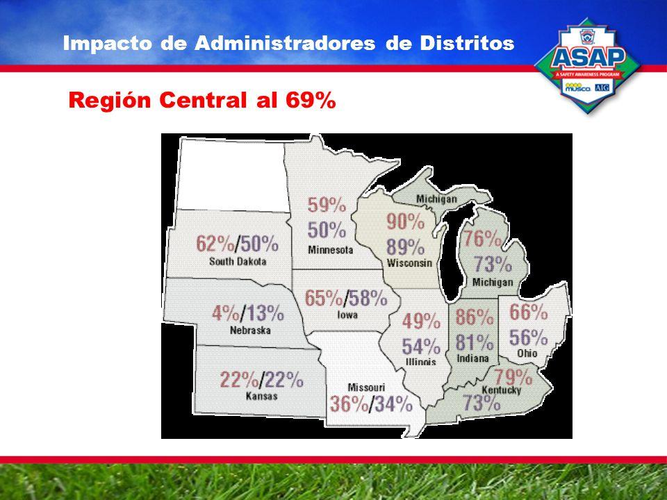 Impacto de Administradores de Distritos Región Central al 69%