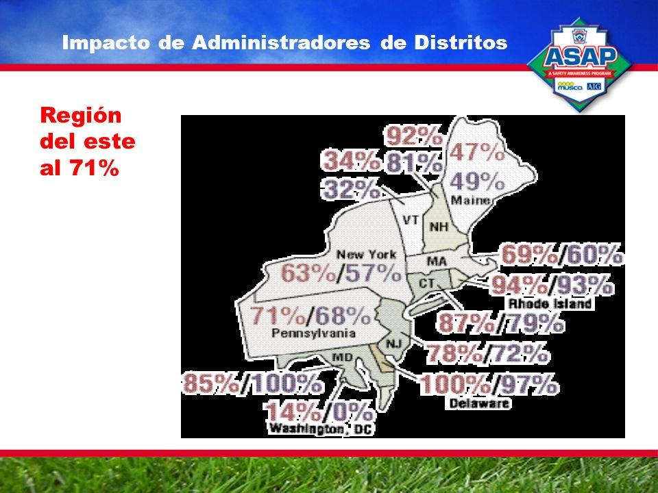 Impacto de Administradores de Distritos Región del este al 71%