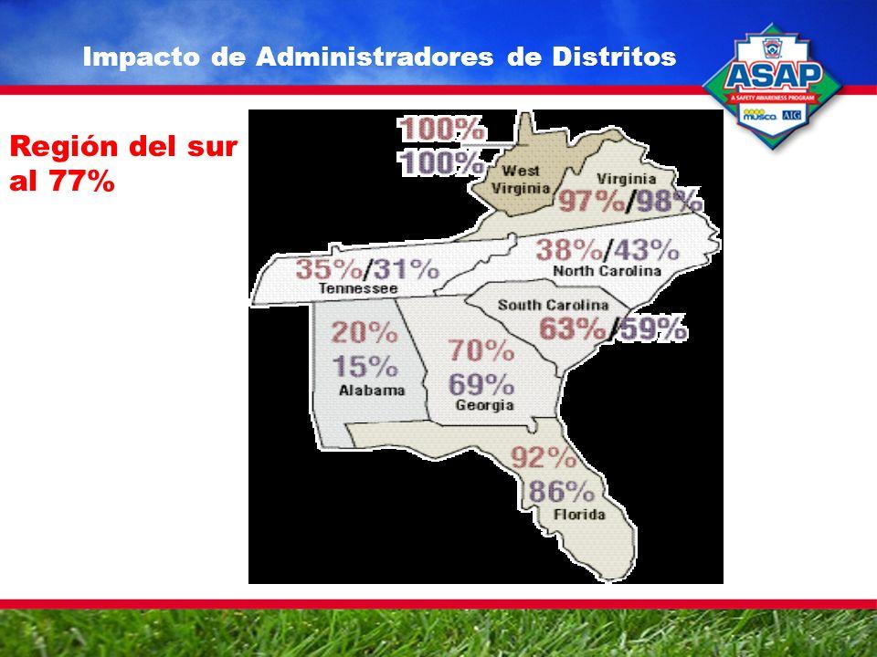 Impacto de Administradores de Distritos Región del sur al 77%