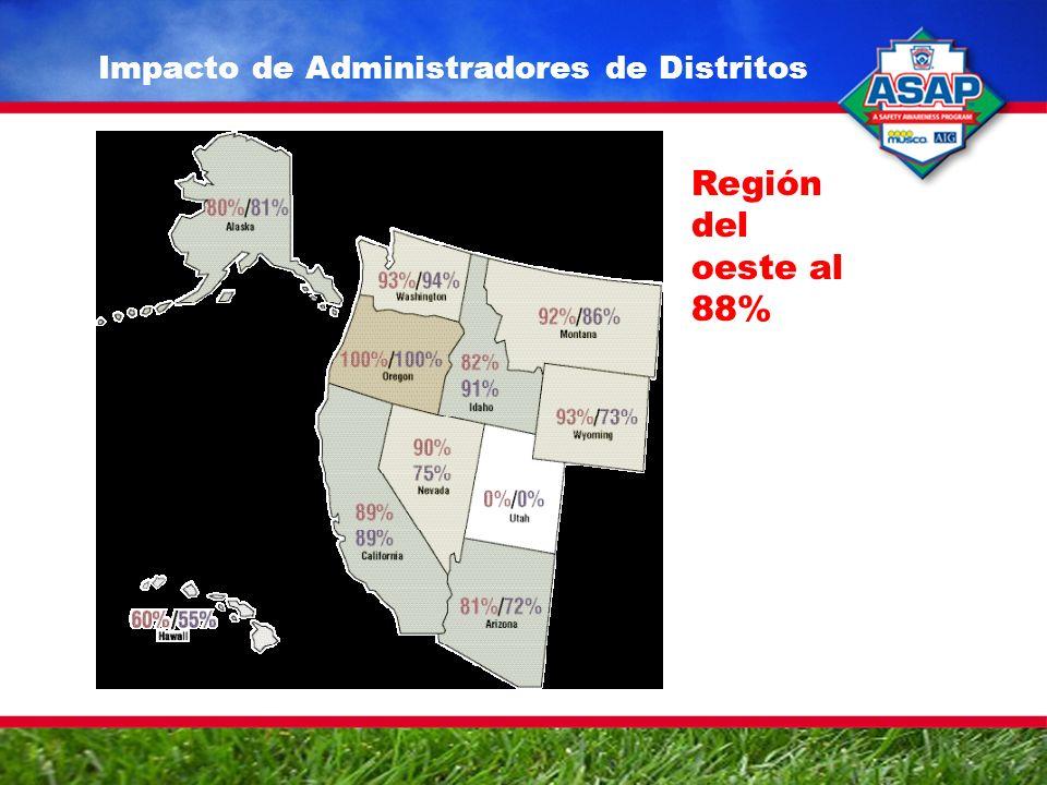 Impacto de Administradores de Distritos Región del oeste al 88%