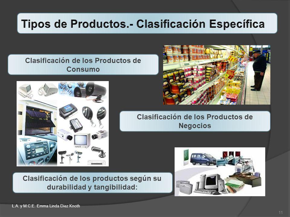 Clasificación de los Productos de Consumo Clasificación de los productos según su durabilidad y tangibilidad: Clasificación de los Productos de Negoci