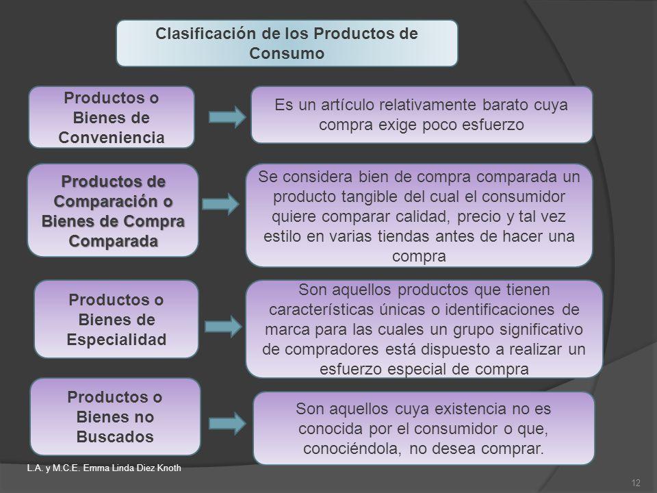 Productos o Bienes de Conveniencia Es un artículo relativamente barato cuya compra exige poco esfuerzo Productos de Comparación o Bienes de Compra Com