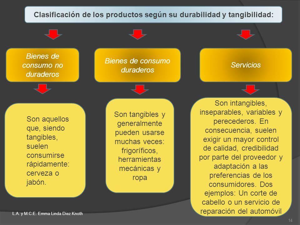 Clasificación de los productos según su durabilidad y tangibilidad: Bienes de consumo no duraderos Bienes de consumo duraderos Servicios Son aquellos