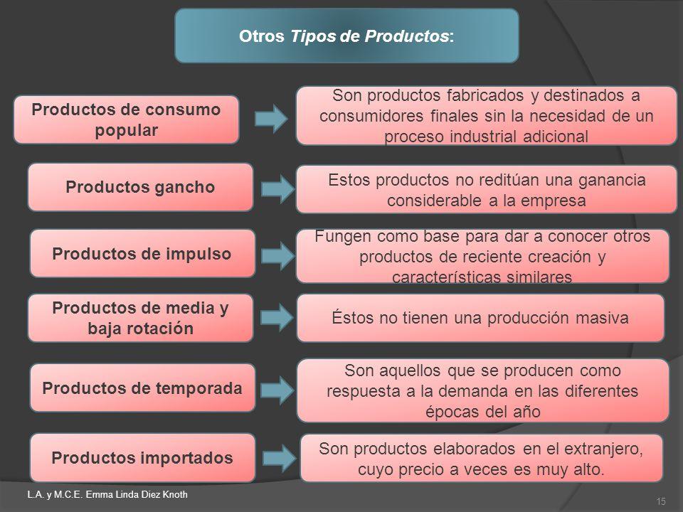 Otros Tipos de Productos: Productos de consumo popular Productos gancho Productos de impulso Productos de media y baja rotación Son productos fabricad