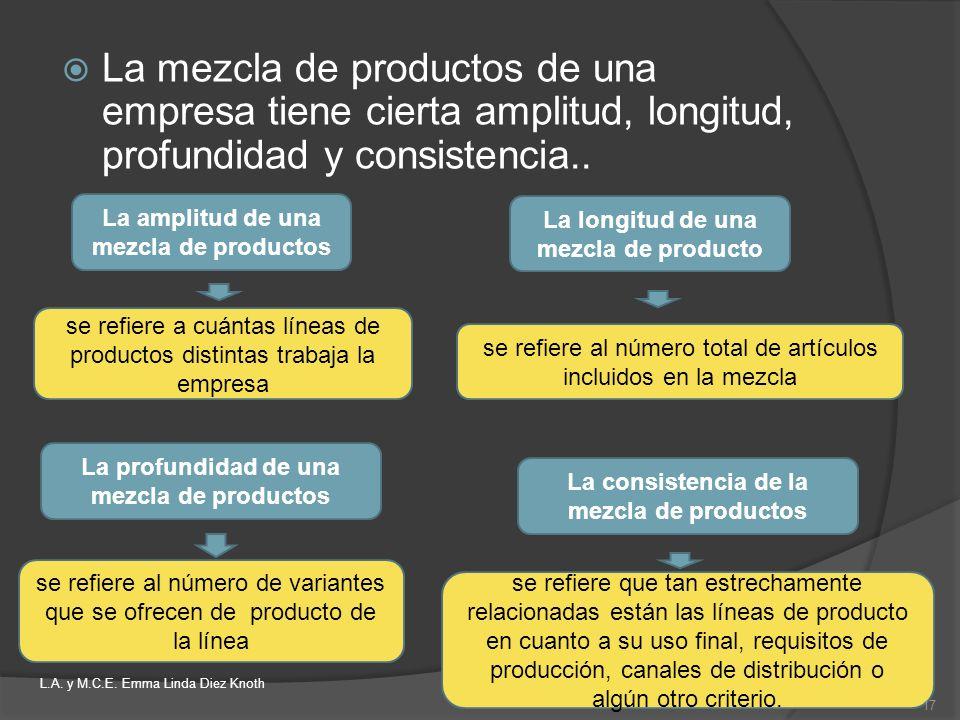 La mezcla de productos de una empresa tiene cierta amplitud, longitud, profundidad y consistencia.. La amplitud de una mezcla de productos La longitud