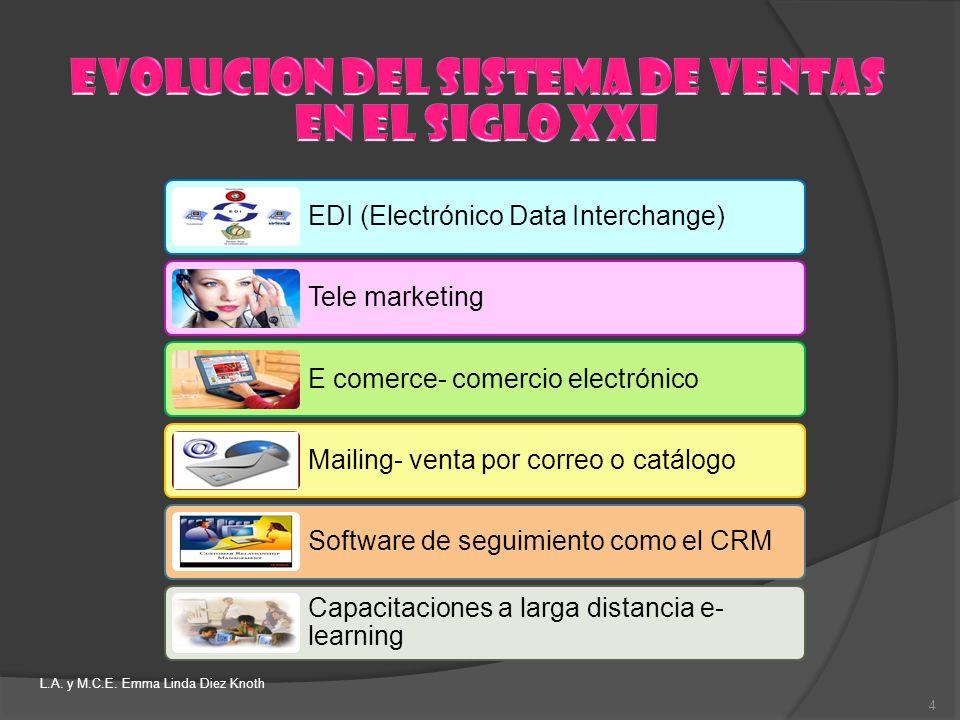 EDI (Electrónico Data Interchange) Tele marketing E comerce- comercio electrónico Mailing- venta por correo o catálogo Software de seguimiento como el