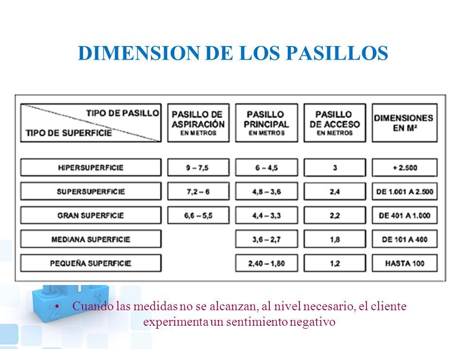 DIMENSION DE LOS PASILLOS Cuando las medidas no se alcanzan, al nivel necesario, el cliente experimenta un sentimiento negativo