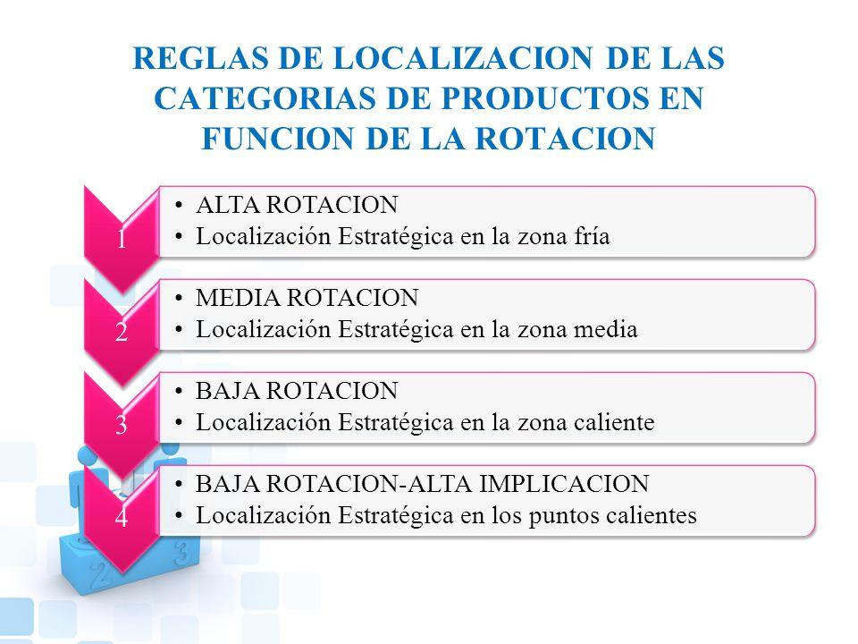 REGLAS DE LOCALIZACION DE LAS CATEGORIAS DE PRODUCTOS EN FUNCION DE LA ROTACION 1 ALTA ROTACION Localización Estratégica en la zona fría 2 MEDIA ROTACION Localización Estratégica en la zona media 3 BAJA ROTACION Localización Estratégica en la zona caliente 4 BAJA ROTACION-ALTA IMPLICACION Localización Estratégica en los puntos calientes