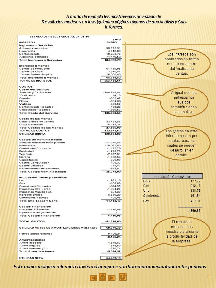 5 Comparativo mensual – Con los meses anteriores – Mide variaciones Detalle por productos en donde se aprecia la injerencia de los mismos Ventas por tipos de clientes o mercados o tipos de facturas Detalle mensual por Servicios - Productos Obtener información pormenorizada de los ingresos, nos permite conocer los mercados y los resultados de nuestros esfuerzos comerciales.