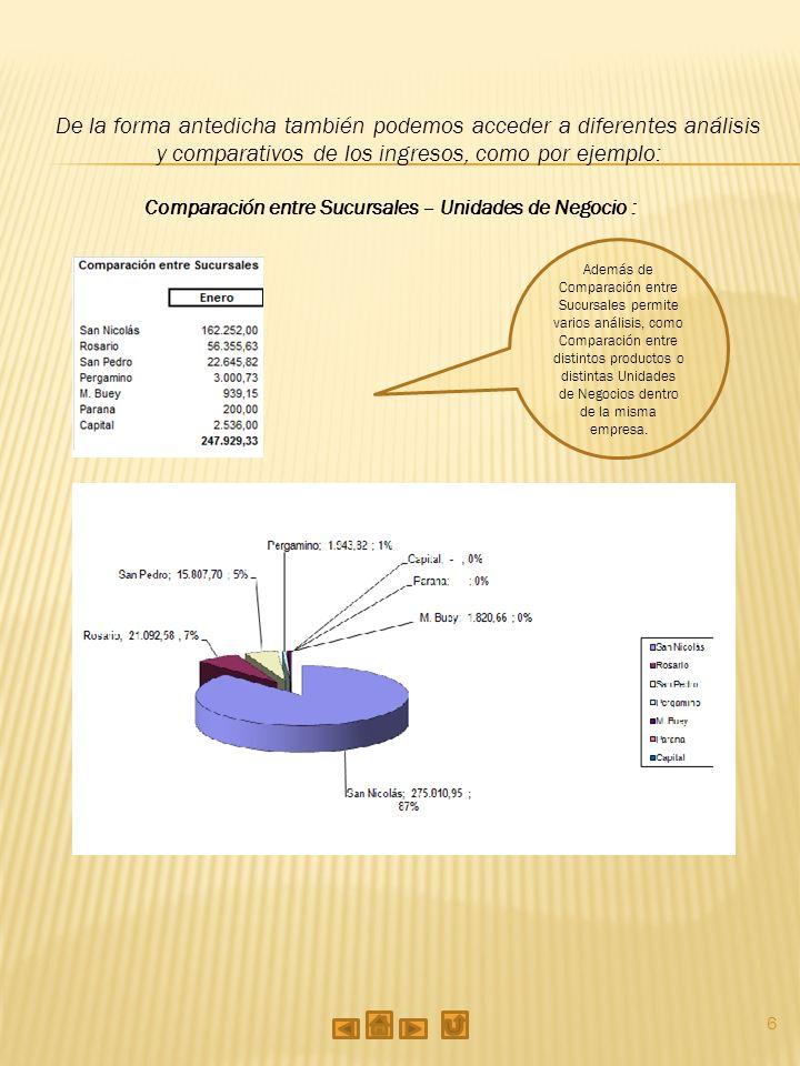 6 De la forma antedicha también podemos acceder a diferentes análisis y comparativos de los ingresos, como por ejemplo: Comparación entre Sucursales – Unidades de Negocio : Además de Comparación entre Sucursales permite varios análisis, como Comparación entre distintos productos o distintas Unidades de Negocios dentro de la misma empresa.