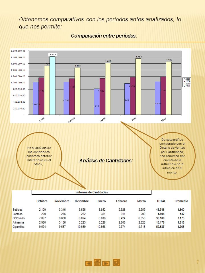7 Comparación entre períodos: De este gráfico comparado con el Detalle de Ventas por Cantidades, nos podemos dar cuenta de la influencia de la inflación en el monto.
