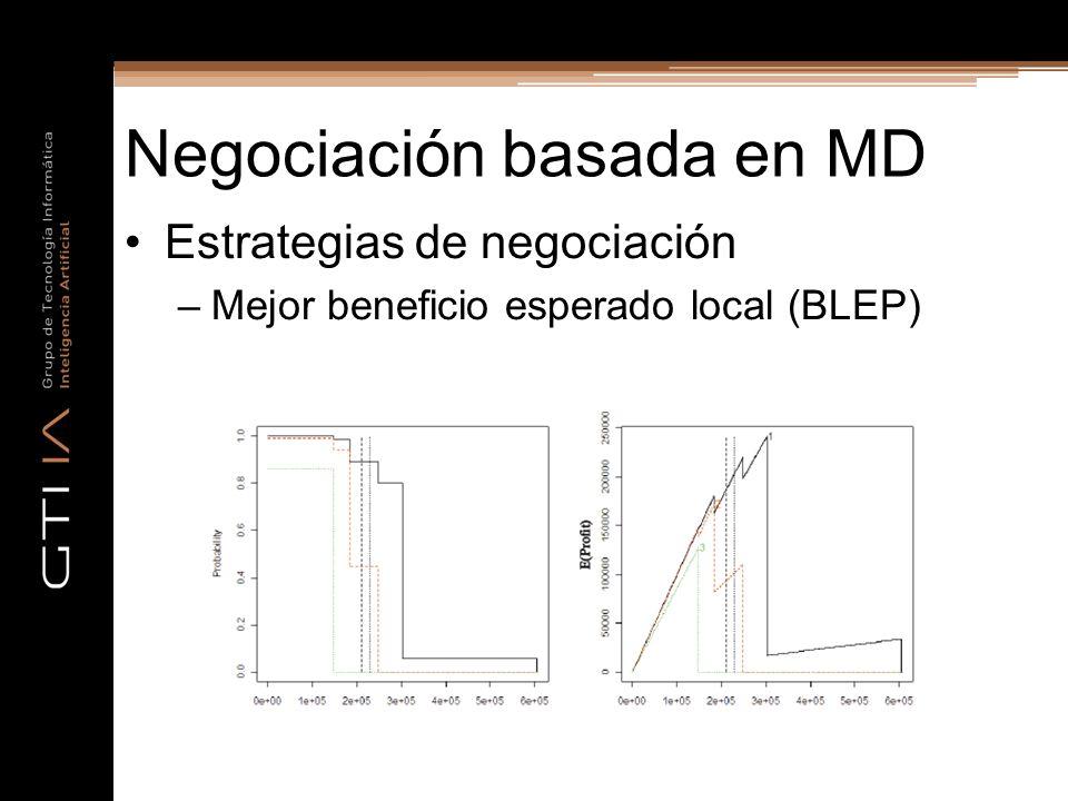Negociación basada en MD Estrategias de negociación –Mejor beneficio esperado local (BLEP)