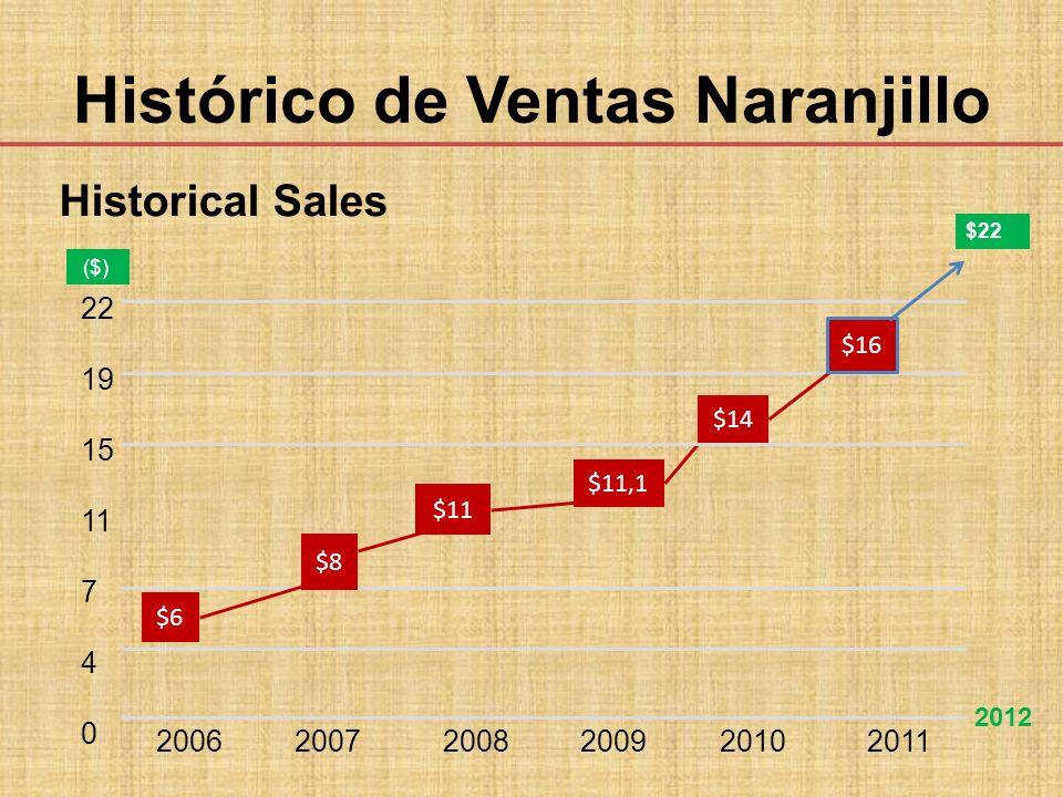 $11 $11,1 22 19 15 11 7 4 0 2006 2007 2008 2009 2010 2011 $8 $6 $22 $14 $16 2012 ($) Histórico de Ventas Naranjillo Historical Sales