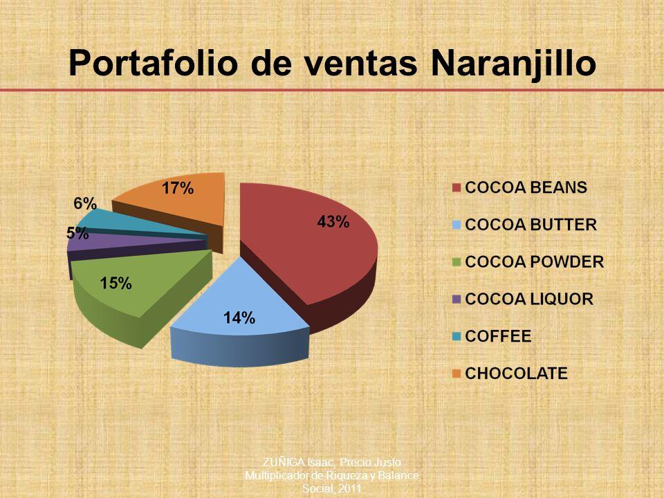 Portafolio de ventas Naranjillo ZUÑIGA Isaac, Precio Justo Multiplicador de Riqueza y Balance Social, 2011