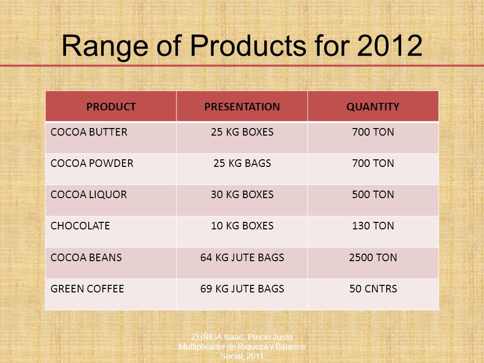 Range of Products for 2012 ZUÑIGA Isaac, Precio Justo Multiplicador de Riqueza y Balance Social, 2011 PRODUCTPRESENTATIONQUANTITY COCOA BUTTER25 KG BOXES700 TON COCOA POWDER25 KG BAGS700 TON COCOA LIQUOR30 KG BOXES500 TON CHOCOLATE10 KG BOXES130 TON COCOA BEANS64 KG JUTE BAGS2500 TON GREEN COFFEE69 KG JUTE BAGS50 CNTRS