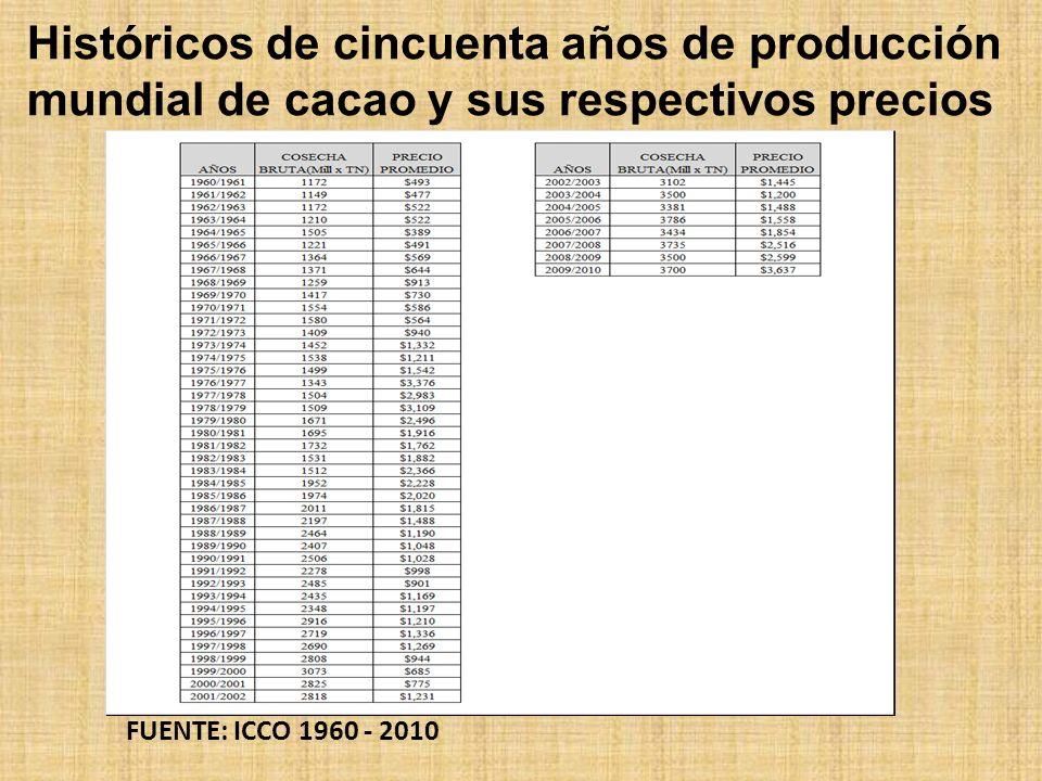 Históricos de cincuenta años de producción mundial de cacao y sus respectivos precios FUENTE: ICCO 1960 - 2010