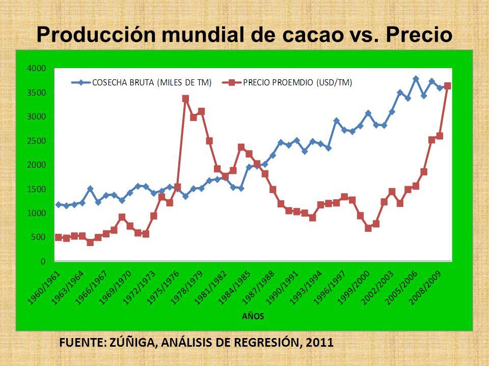 Producción mundial de cacao vs. Precio FUENTE: ZÚÑIGA, ANÁLISIS DE REGRESIÓN, 2011