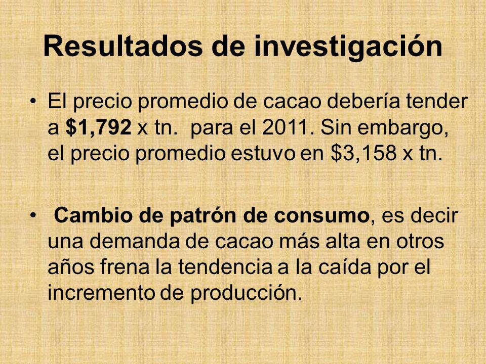 Resultados de investigación El precio promedio de cacao debería tender a $1,792 x tn.