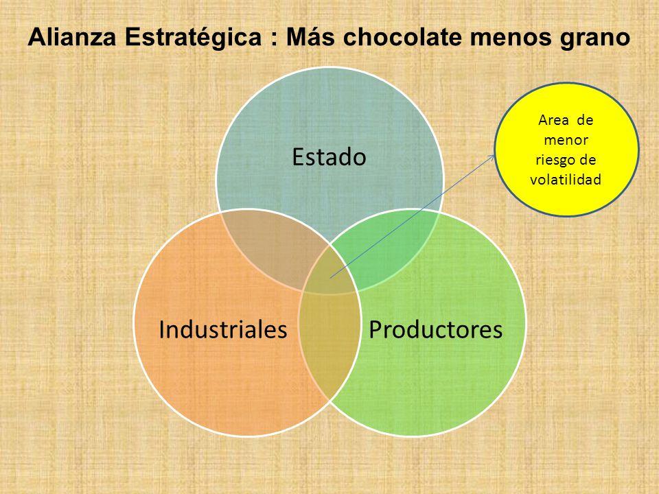 Alianza Estratégica : Más chocolate menos grano Estado ProductoresIndustriales Area de menor riesgo de volatilidad