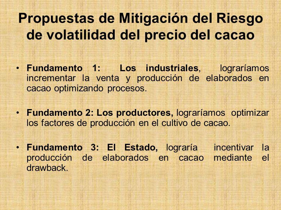 Propuestas de Mitigación del Riesgo de volatilidad del precio del cacao Fundamento 1: Los industriales, lograríamos incrementar la venta y producción de elaborados en cacao optimizando procesos.