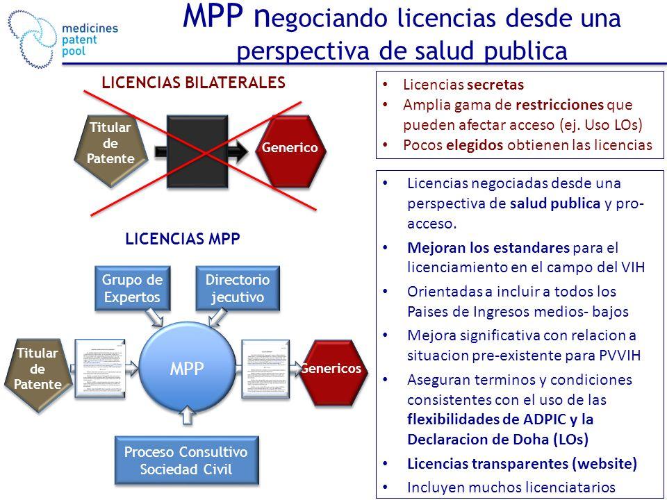 MPP n egociando licencias desde una perspectiva de salud publica Genericos Proceso Consultivo Sociedad Civil Directorio jecutivo Grupo de Expertos MPP Titular de Patente Licencias negociadas desde una perspectiva de salud publica y pro- acceso.