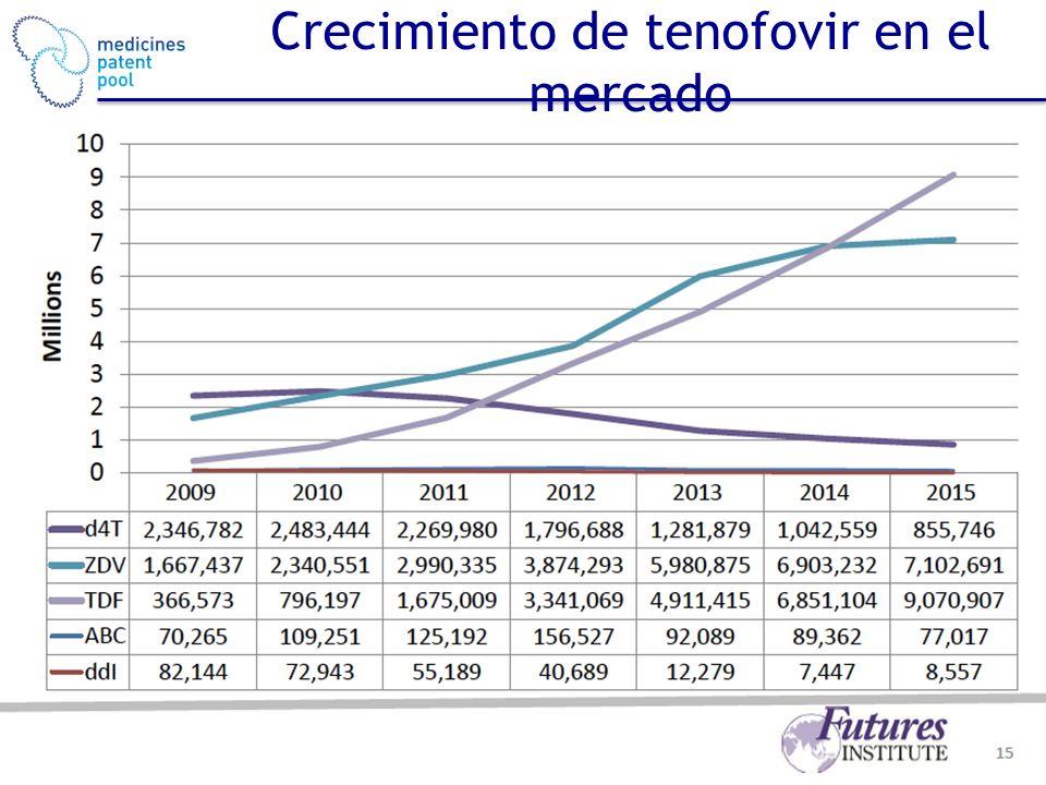 Crecimiento de tenofovir en el mercado Graph 19